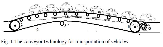 Conveyor Technology for Riga