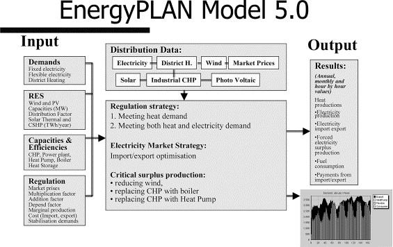 EnegyPLAN 5.0