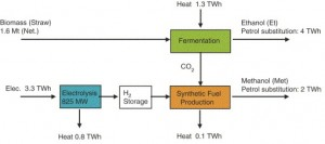 SyntheticFuels