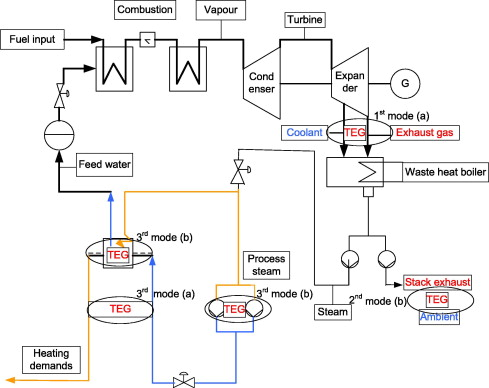 Thermoelectric Power Cycle in CHP